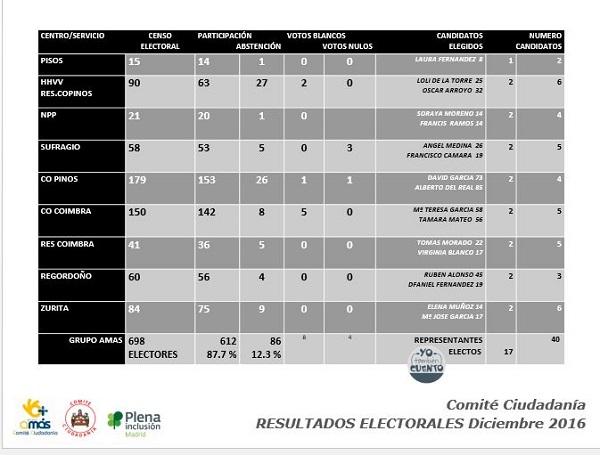 Participación y resultados de las elecciones a Comité Ciudadanía de Grupo AMÁS.